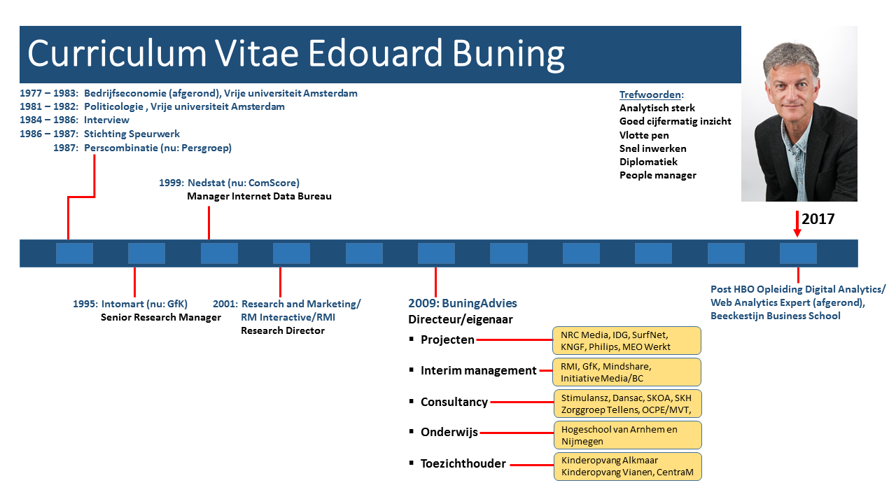 CV Edouard Buning